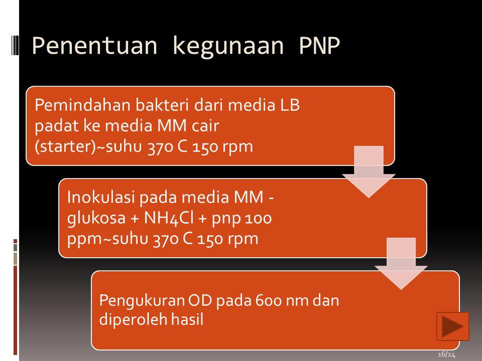 Penentuan kegunaan PNP
