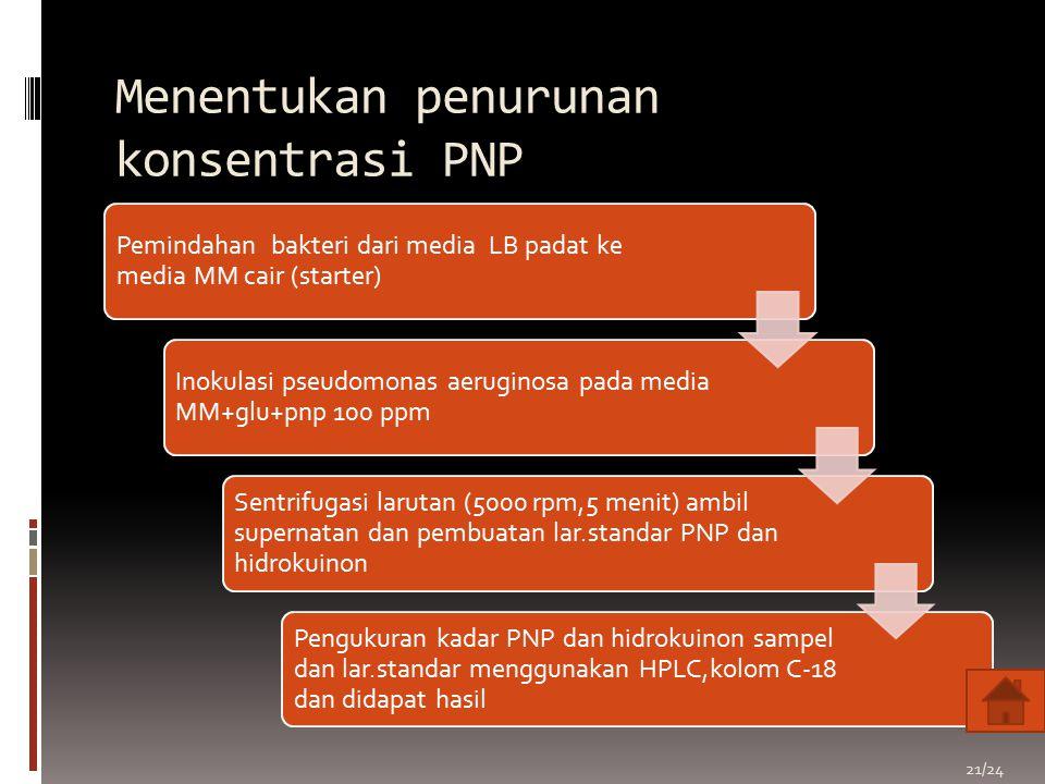 Menentukan penurunan konsentrasi PNP