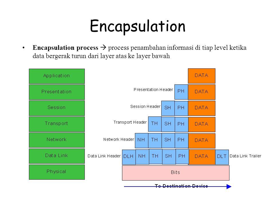 Encapsulation Encapsulation process  process penambahan informasi di tiap level ketika data bergerak turun dari layer atas ke layer bawah.