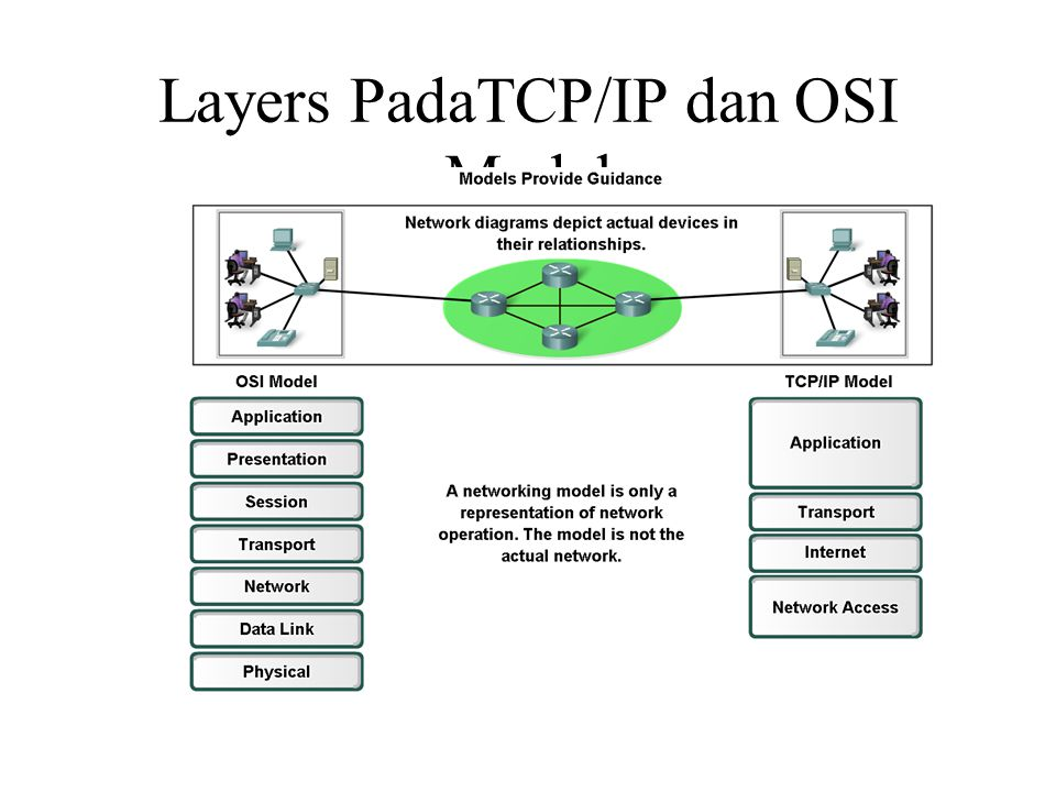 Layers PadaTCP/IP dan OSI Model