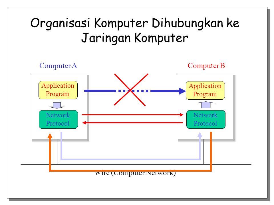 Organisasi Komputer Dihubungkan ke Jaringan Komputer