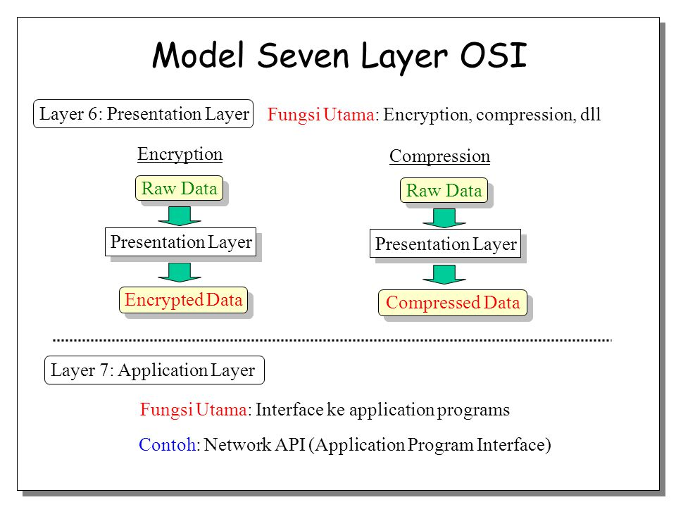 Model Seven Layer OSI Layer 6: Presentation Layer