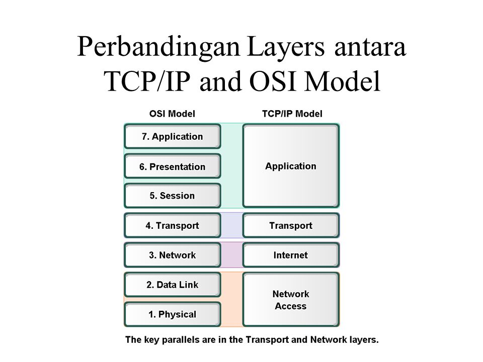 Perbandingan Layers antara TCP/IP and OSI Model