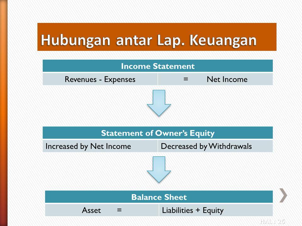 Hubungan antar Lap. Keuangan