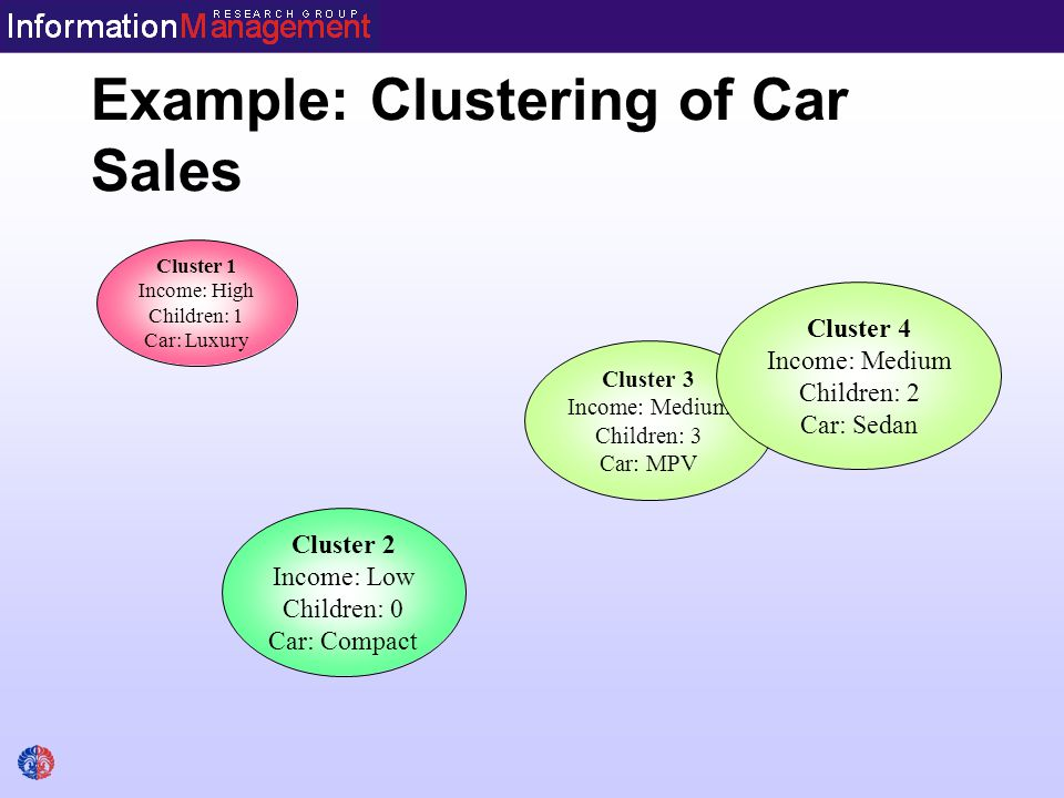 Example: Clustering of Car Sales