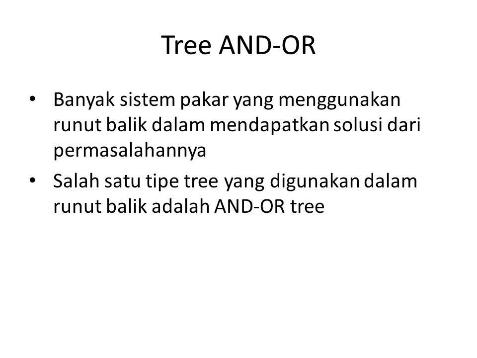 Tree AND-OR Banyak sistem pakar yang menggunakan runut balik dalam mendapatkan solusi dari permasalahannya.