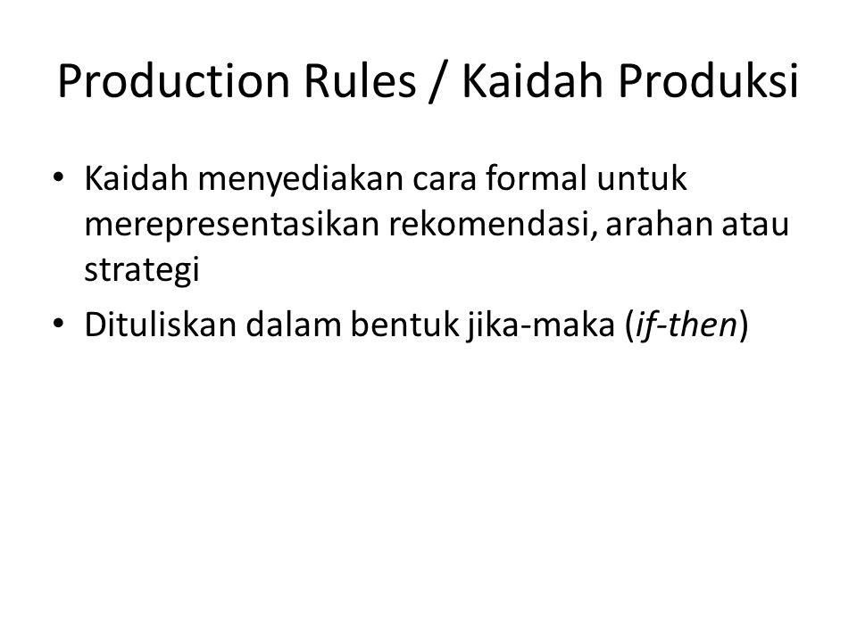 Production Rules / Kaidah Produksi