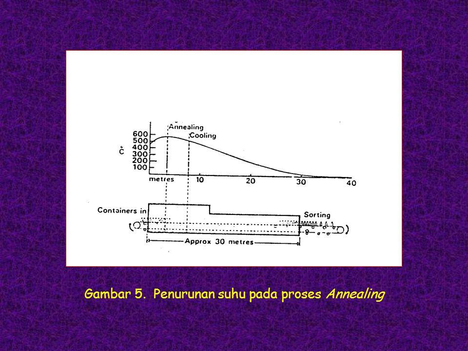 Gambar 5. Penurunan suhu pada proses Annealing
