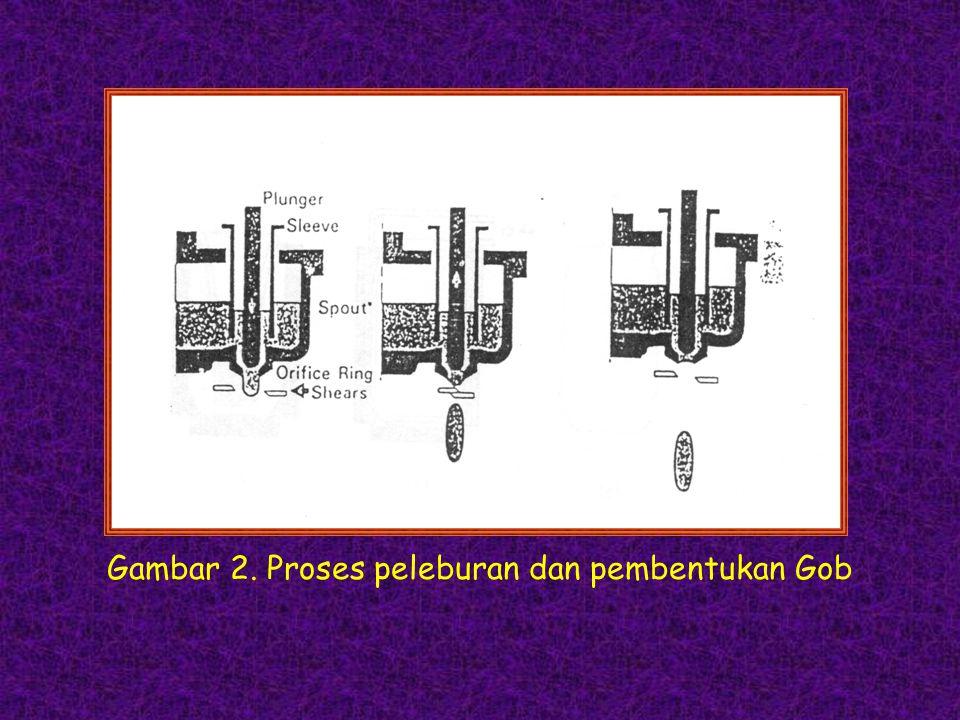 Gambar 2. Proses peleburan dan pembentukan Gob