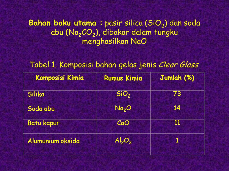 Tabel 1. Komposisi bahan gelas jenis Clear Glass