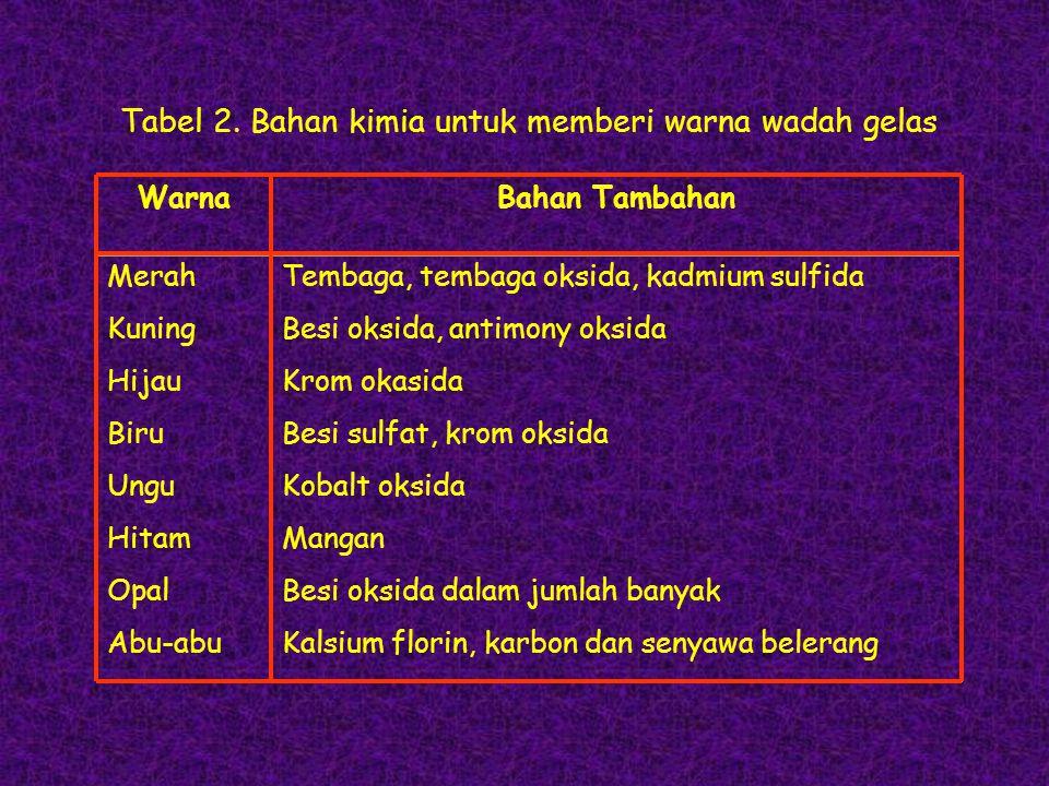 Tabel 2. Bahan kimia untuk memberi warna wadah gelas