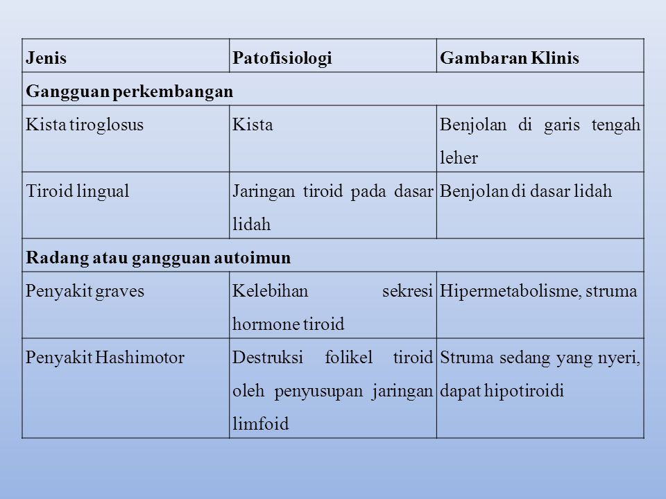 Jenis Patofisiologi. Gambaran Klinis. Gangguan perkembangan. Kista tiroglosus. Kista. Benjolan di garis tengah leher.