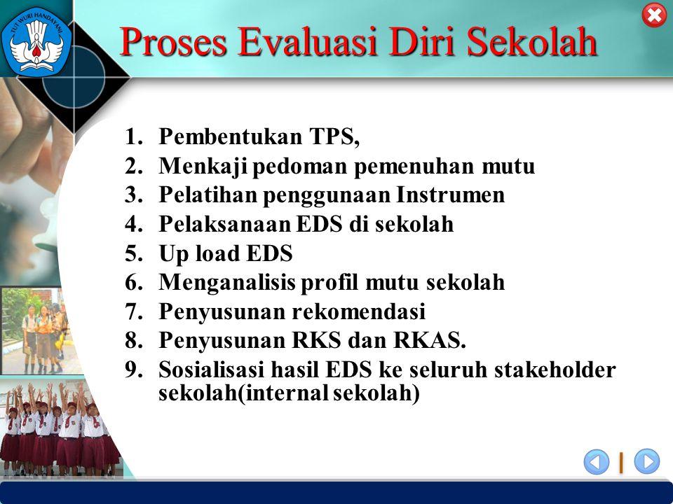 Proses Evaluasi Diri Sekolah