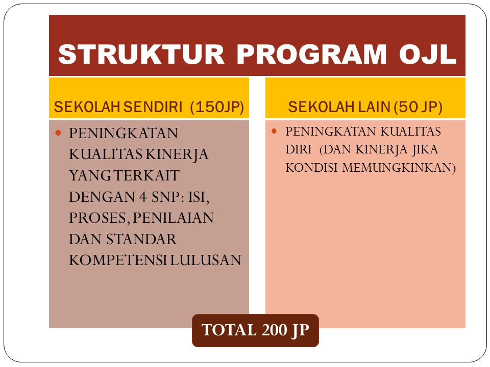 STRUKTUR PROGRAM OJL TOTAL 200 JP