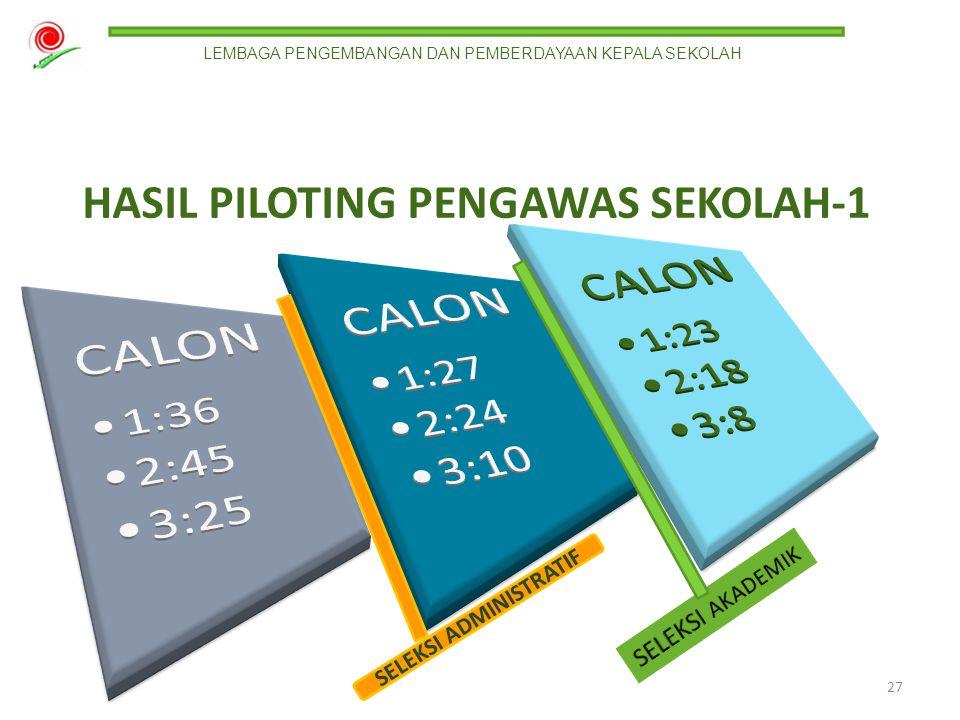 HASIL PILOTING PENGAWAS SEKOLAH-1