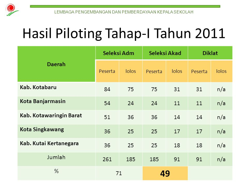 Hasil Piloting Tahap-I Tahun 2011