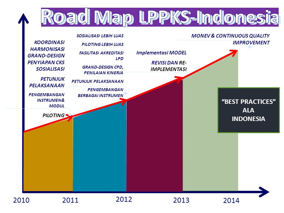 Road Map LPPKS-Indonesia