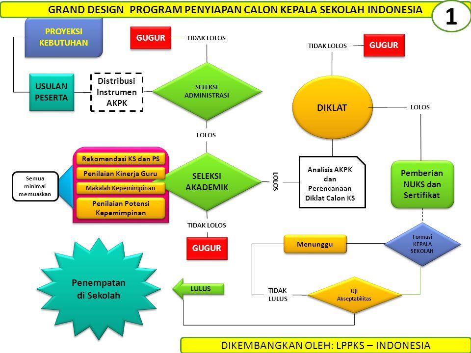 1 GRAND DESIGN PROGRAM PENYIAPAN CALON KEPALA SEKOLAH INDONESIA