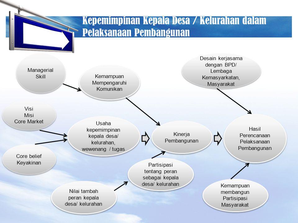 Kepemimpinan Kepala Desa / Kelurahan dalam Pelaksanaan Pembangunan