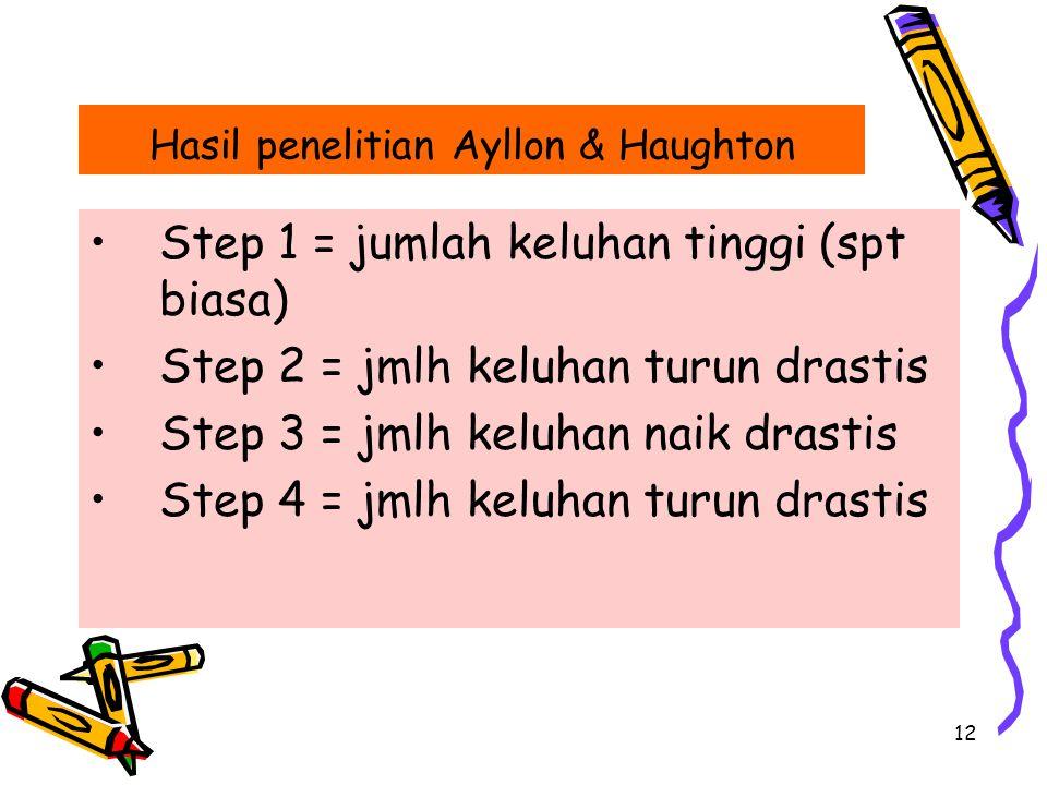 Hasil penelitian Ayllon & Haughton