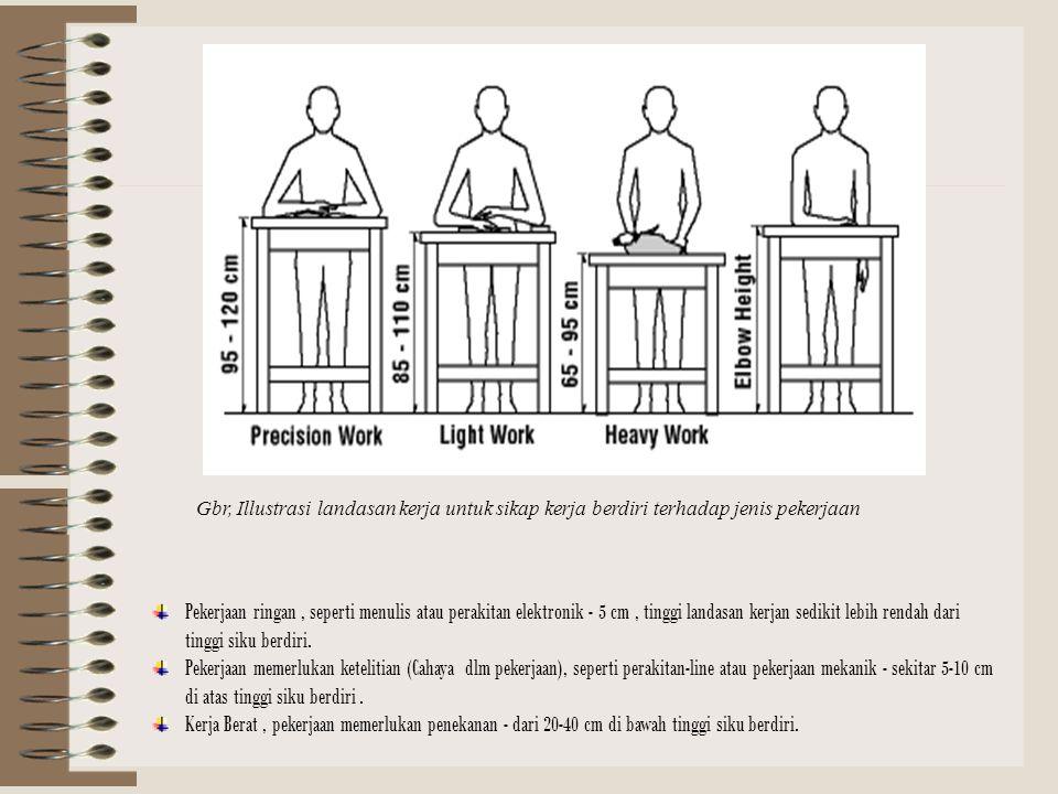 Gbr, Illustrasi landasan kerja untuk sikap kerja berdiri terhadap jenis pekerjaan