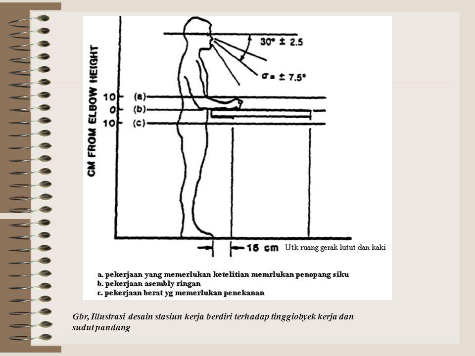 Gbr, Illustrasi desain stasiun kerja berdiri terhadap tinggiobyek kerja dan sudut pandang