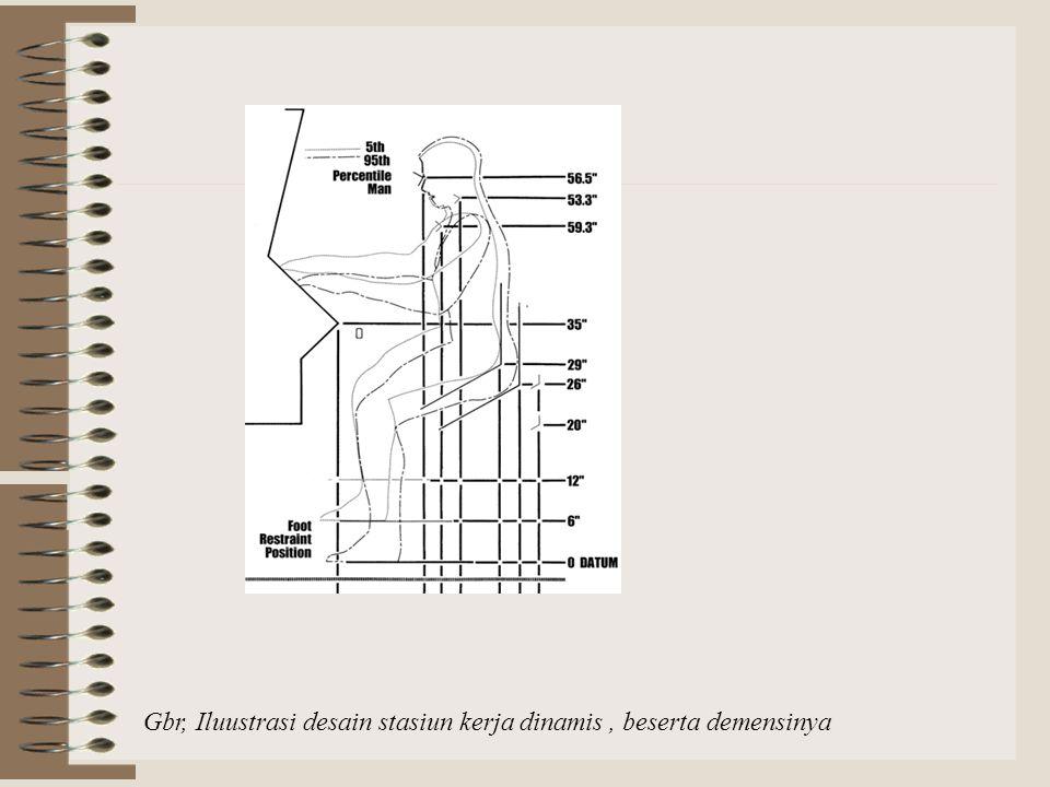 Gbr, Iluustrasi desain stasiun kerja dinamis , beserta demensinya