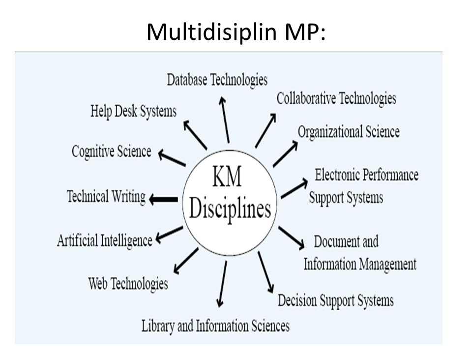 Multidisiplin MP: