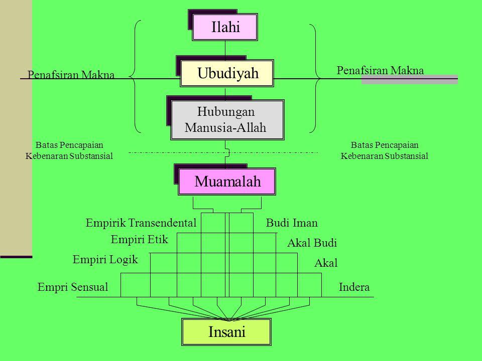 Ilahi Ubudiyah Muamalah Insani Hubungan Manusia-Allah Penafsiran Makna