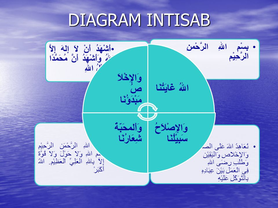 DIAGRAM INTISAB وَالإِخْلاَصُ مَبْدَؤُنَا اللهُ غَايَتُنَا