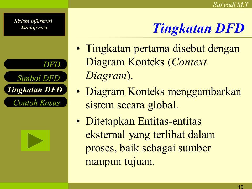 Tingkatan DFD Tingkatan pertama disebut dengan Diagram Konteks (Context Diagram). Diagram Konteks menggambarkan sistem secara global.