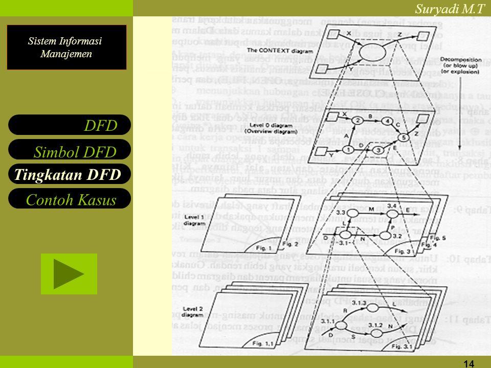 DFD Simbol DFD Tingkatan DFD Contoh Kasus