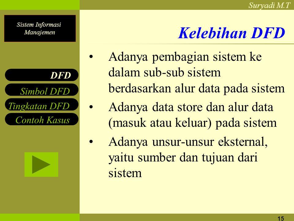 Kelebihan DFD Adanya pembagian sistem ke dalam sub-sub sistem berdasarkan alur data pada sistem.