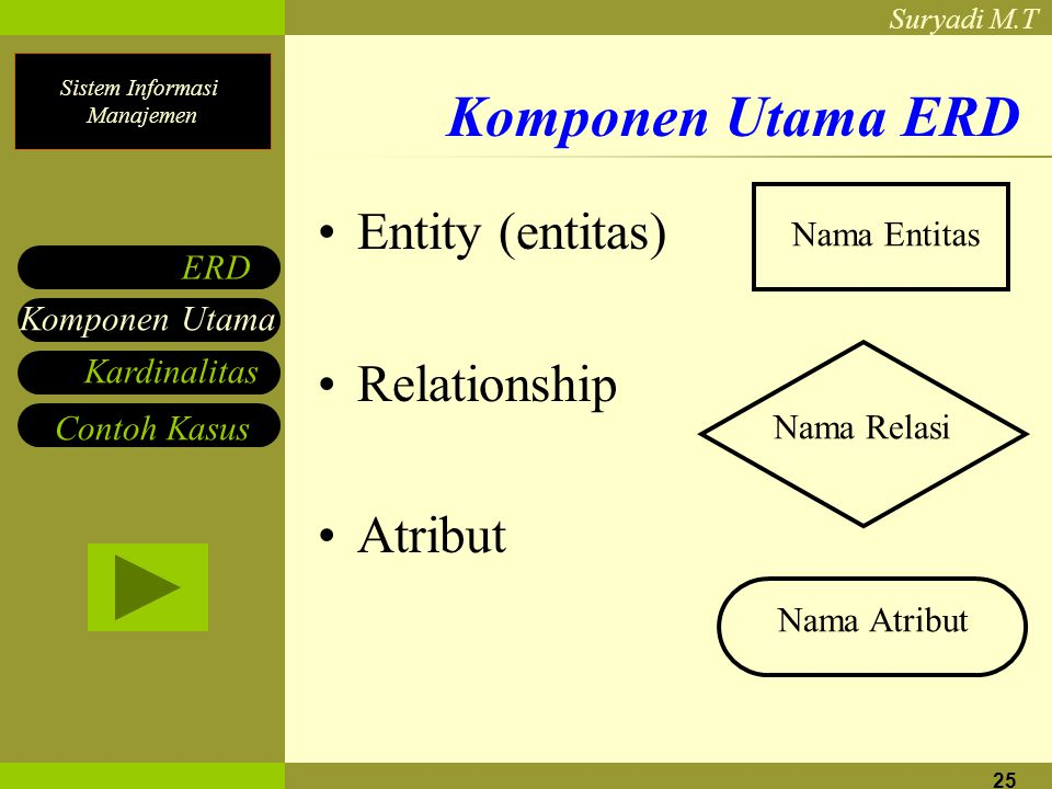 Komponen Utama ERD Entity (entitas) Relationship Atribut Nama Entitas