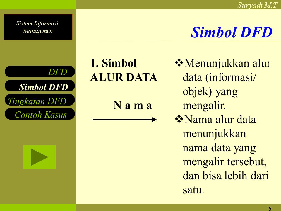 Simbol DFD 1. Simbol ALUR DATA N a m a Menunjukkan alur