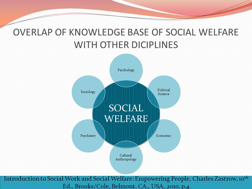 OVERLAP OF KNOWLEDGE BASE OF SOCIAL WELFARE WITH OTHER DICIPLINES