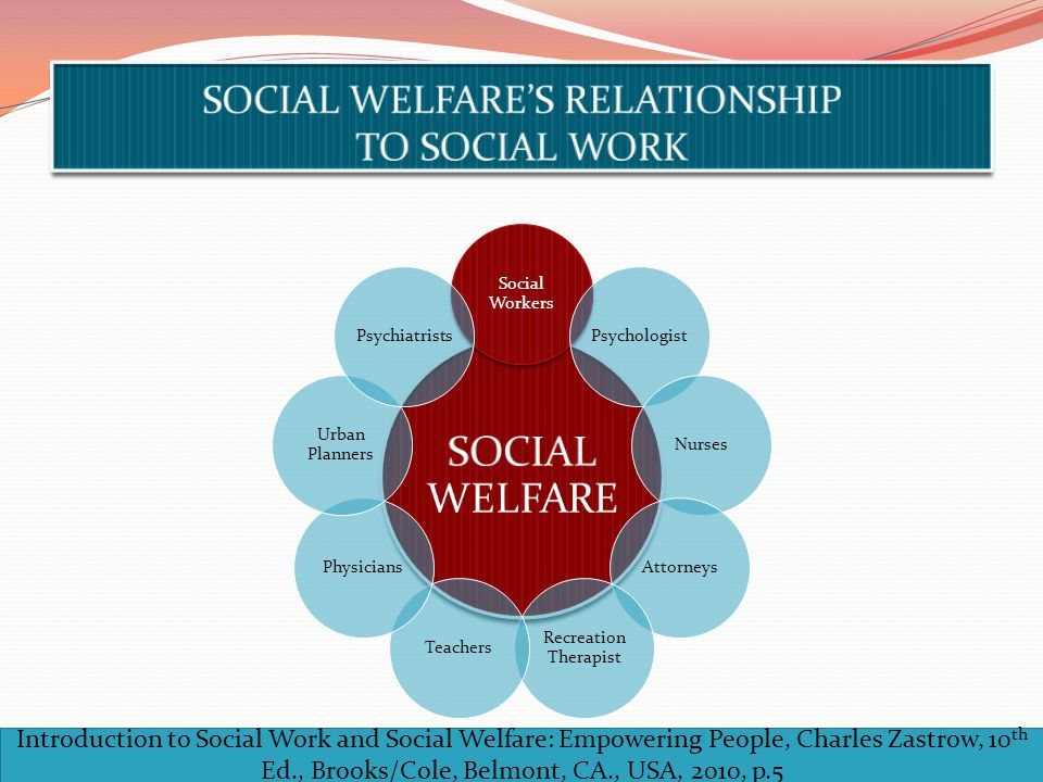 SOCIAL WELFARE'S RELATIONSHIP TO SOCIAL WORK