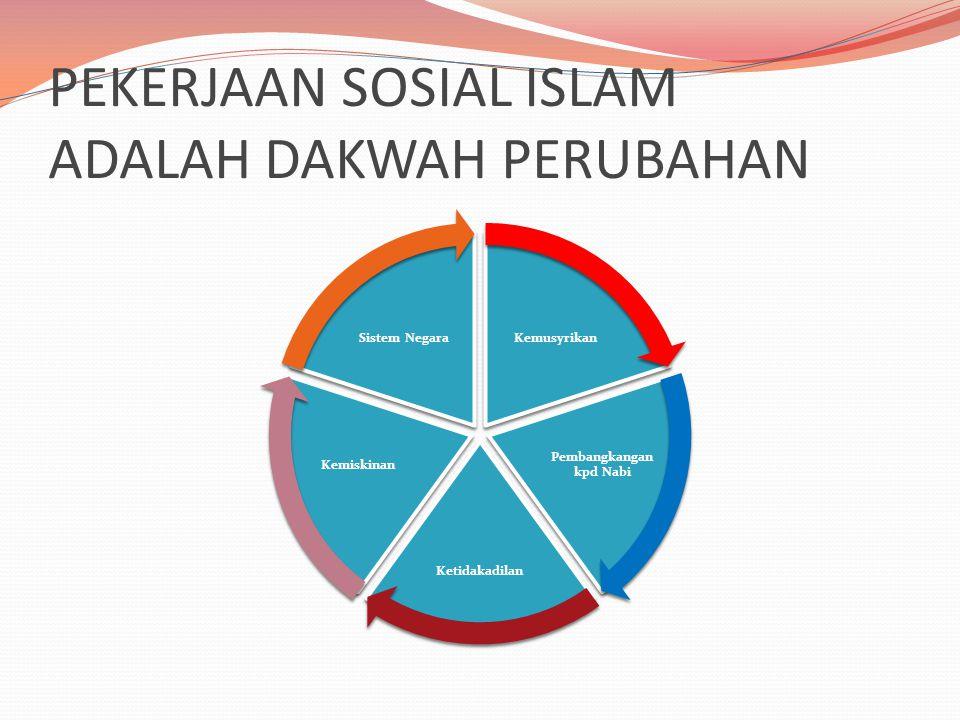 PEKERJAAN SOSIAL ISLAM ADALAH DAKWAH PERUBAHAN