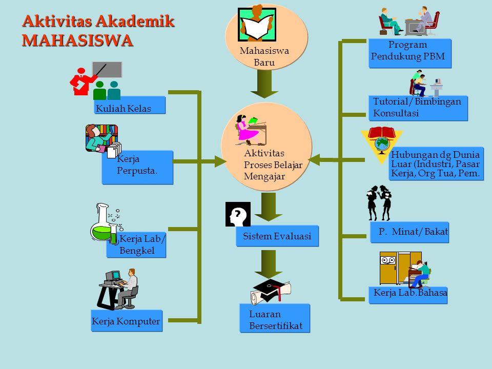 Aktivitas Akademik MAHASISWA Program Mahasiswa Pendukung PBM Baru