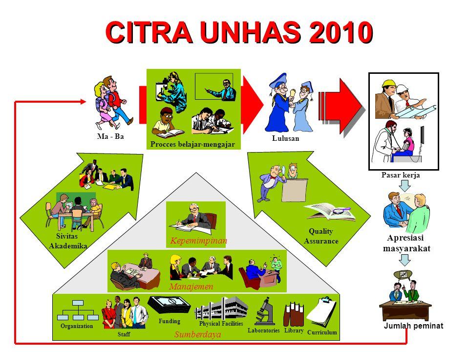CITRA UNHAS 2010 Apresiasi Kepemimpinan masyarakat Manajemen
