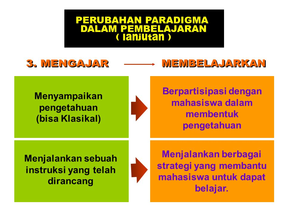 PERUBAHAN PARADIGMA DALAM PEMBELAJARAN ( lanjutan ) 3. MENGAJAR