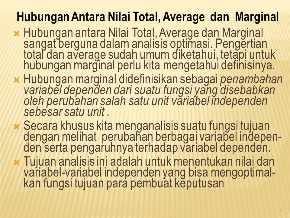 Hubungan Antara Nilai Total, Average dan Marginal