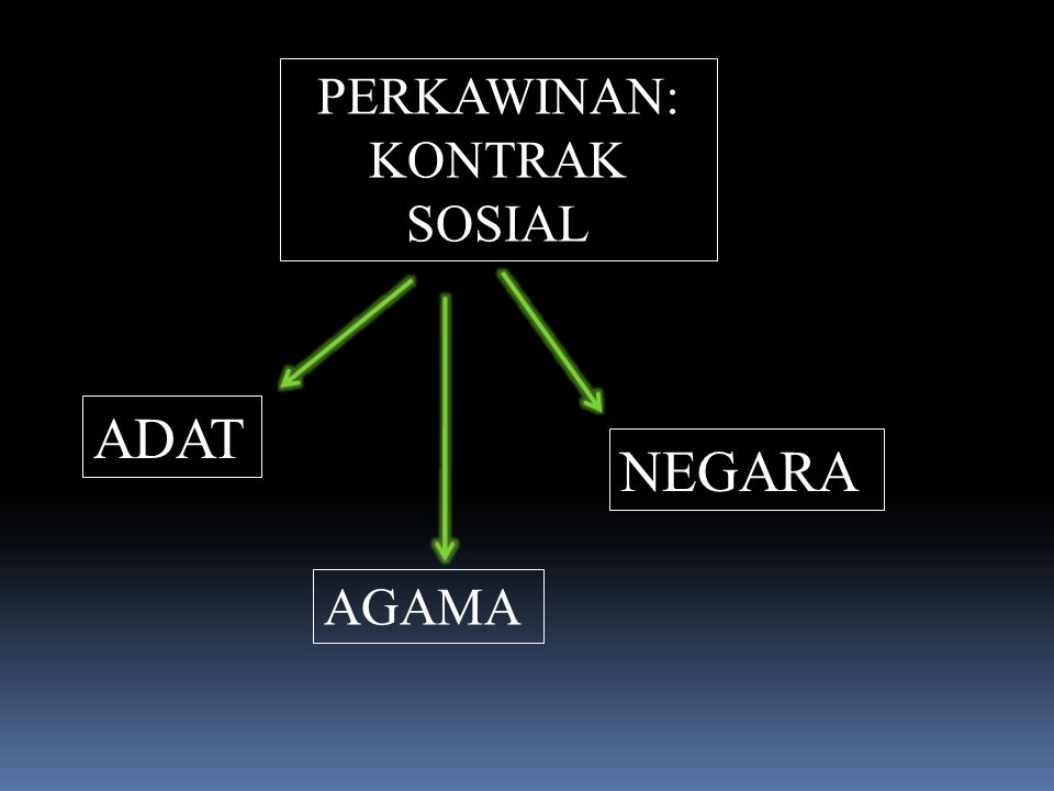 PERKAWINAN: KONTRAK SOSIAL