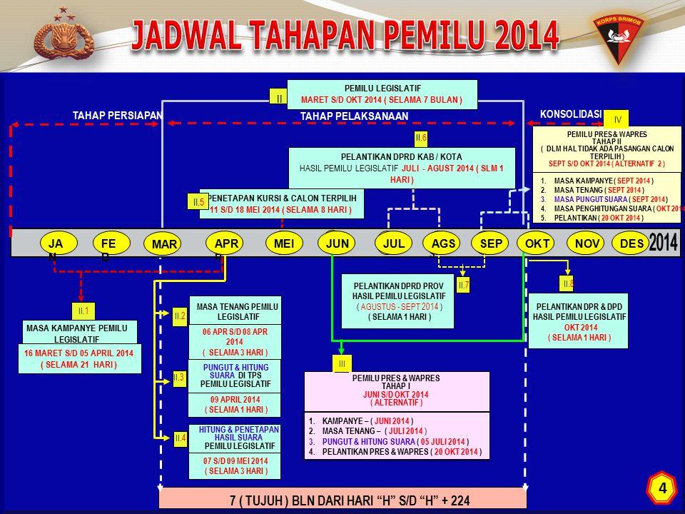 JADWAL TAHAPAN PEMILU 2014 PEMILU LEGISLATIF. MARET S/D OKT 2014 ( SELAMA 7 BULAN ) II. TAHAP PERSIAPAN.