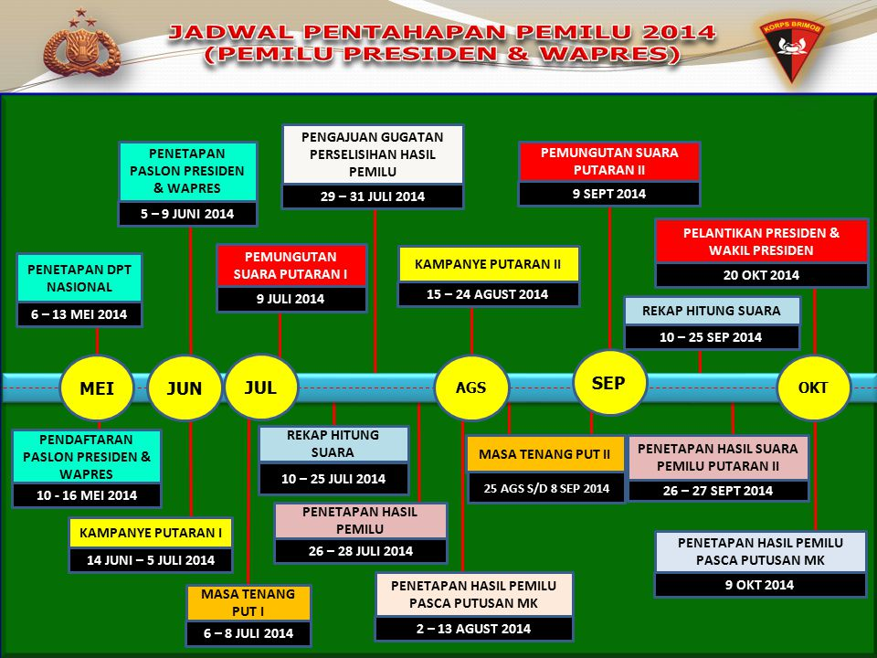 JADWAL PENTAHAPAN PEMILU 2014 (PEMILU PRESIDEN & WAPRES)