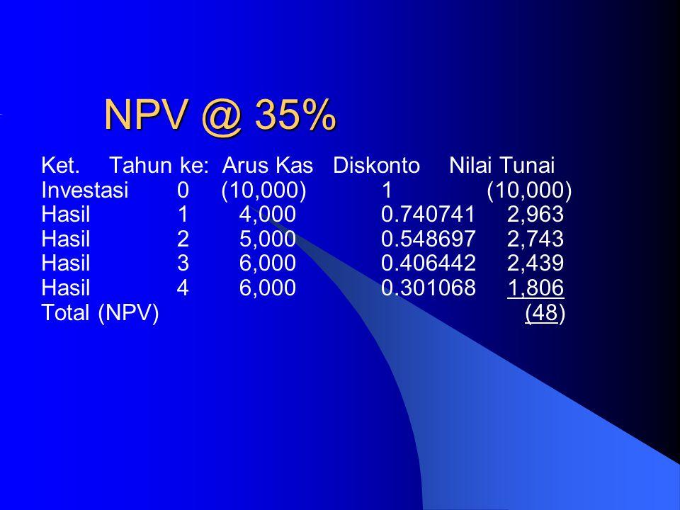 NPV @ 35% Ket. Tahun ke: Arus Kas Diskonto Nilai Tunai