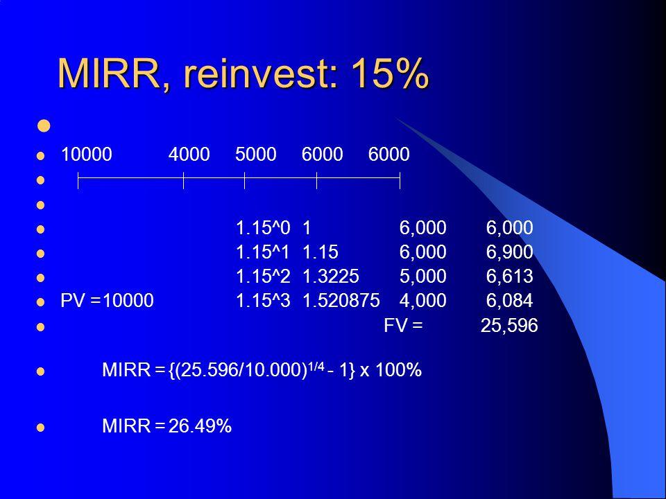 MIRR, reinvest: 15% 10000 4000 5000 6000 6000. 1.15^0 1 6,000 6,000. 1.15^1 1.15 6,000 6,900.