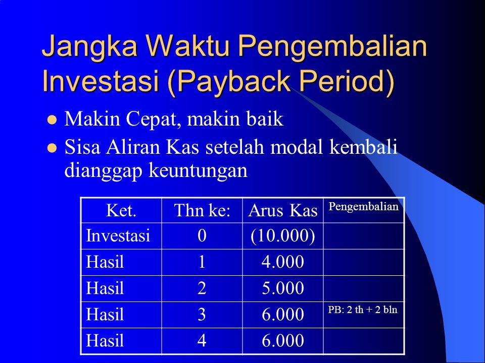 Jangka Waktu Pengembalian Investasi (Payback Period)