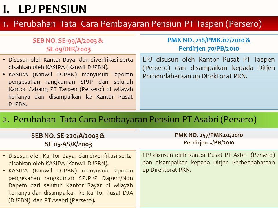 LPJ PENSIUN Perubahan Tata Cara Pembayaran Pensiun PT Taspen (Persero)