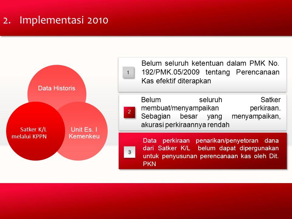 Implementasi 2010 Data Historis. Unit Es. I Kemenkeu. Satker K/L melalui KPPN.